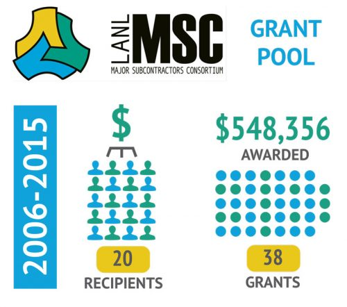 grant pool cumulative